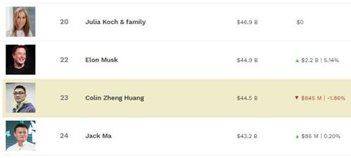 《【超越平台注册网址】马斯克身价接近450亿美元 超过黄峥马云但仍低于马化腾》