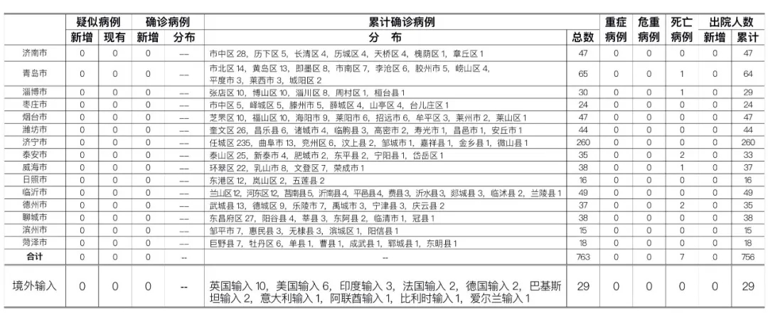 2020年6月30日0时至24时山东省新型冠状病毒肺炎疫情情况图片