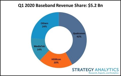 市场研究机构:Q1全球蜂窝基带处理器市场收益同比增长9%
