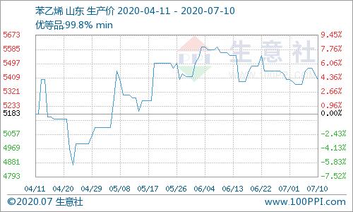 生意社:本周苯乙烯市场价格先涨后跌(7.06-7.10)