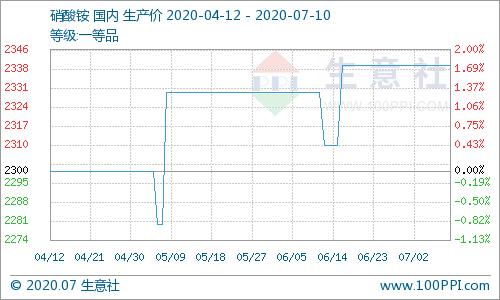 生意社:本周硝酸铵市场价格走势暂稳(7.6-7.10)