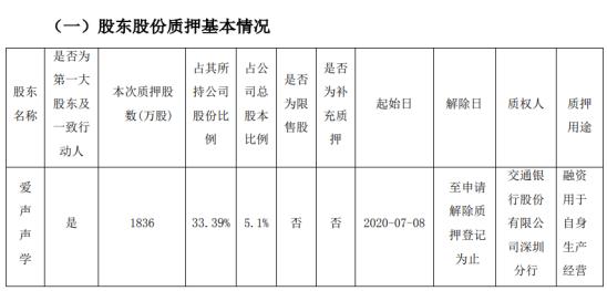 共达电声股东爱声声学质押1836万股 用于自身生产经营