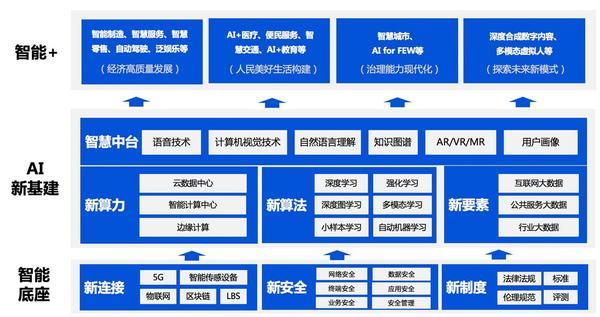 腾讯首次发布人工智能白皮书 阐述内部AI布局和理解