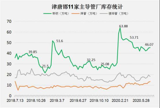 兰格焊接钢管周盘点:外围情绪高涨 本周主导焊接管厂日均出货上量13.71%