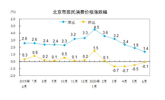 赢咖3平台:020年6月份北京市赢咖3平台居民消图片