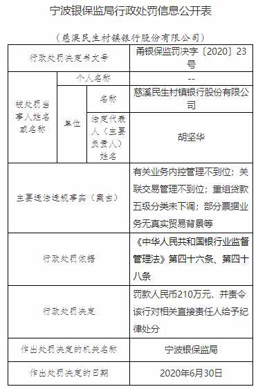 慈溪民生村镇银行4宗违法罚210万 关联交易管理不到位