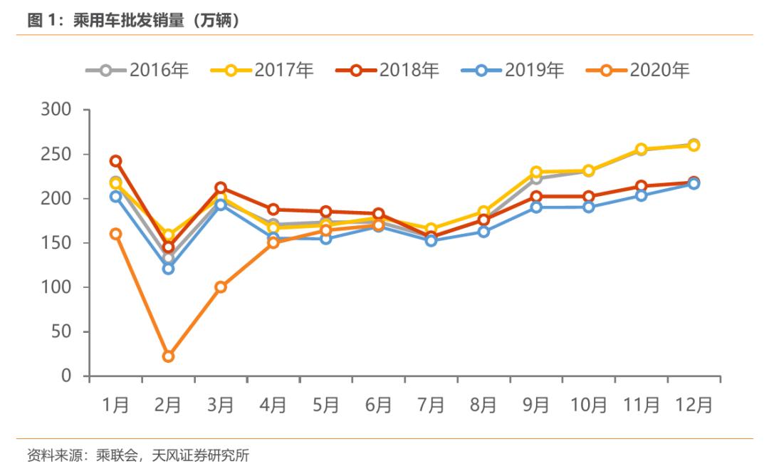 【天风汽车】6月乘用车批发同比+1%,特斯拉销量亮眼