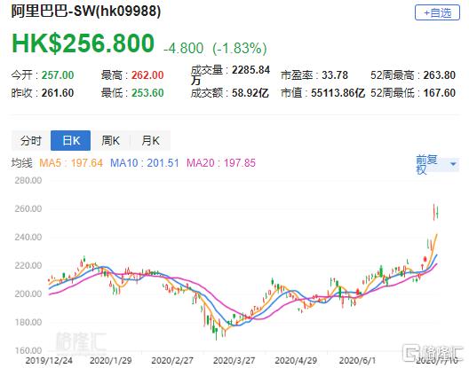 """瑞信:上调阿里巴巴-SW(9988.HK)目标价至301港元 评级""""跑赢大市"""""""