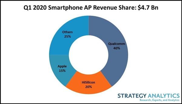 智能手机处理器收入排名:高通40%份额一骑绝尘 海思苹果紧随其后  快科技