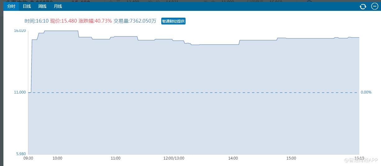 首日大涨53.27%,成交量7362万,永泰生物-B(06978)的长期价值仍未释放