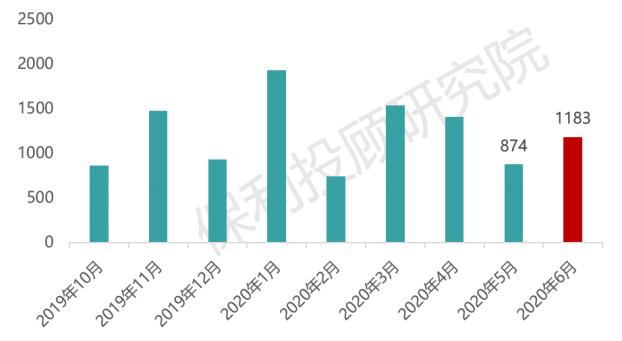 保利投顾研究院:6月45家典型房企融资1183亿元  环比增309亿元