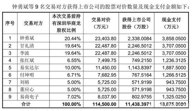 英唐智控:徐泽林突击入股联合创