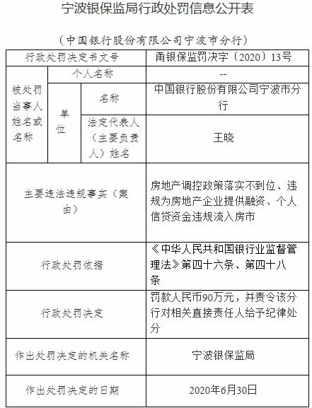 违规为房企融资、个人信贷资金流入房市 中行宁波分行被罚90万