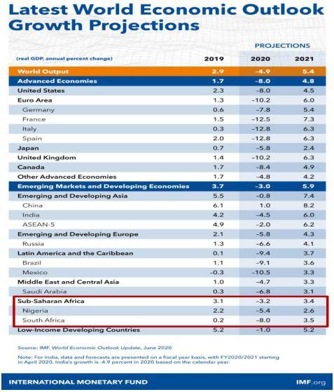 多个国际组织相继下调撒哈拉以南非洲地区经济增长预期