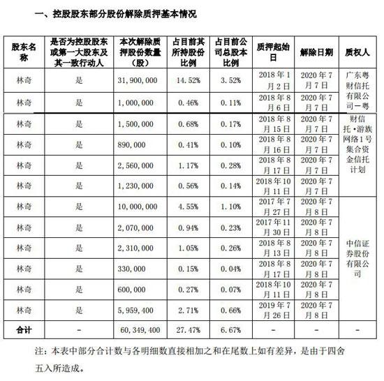 游族网络实控人解除质押6035万股 累计质押1.9亿股