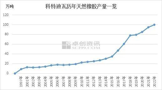 【卓创分析】:非洲天然橡胶进口量及市场认可度不断提升