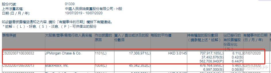 小摩增持中国人民保险集团(01339)1730.9万股,每股作价3.01港元
