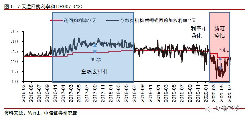 中信证券明明:如何从货币政策看债市定价?