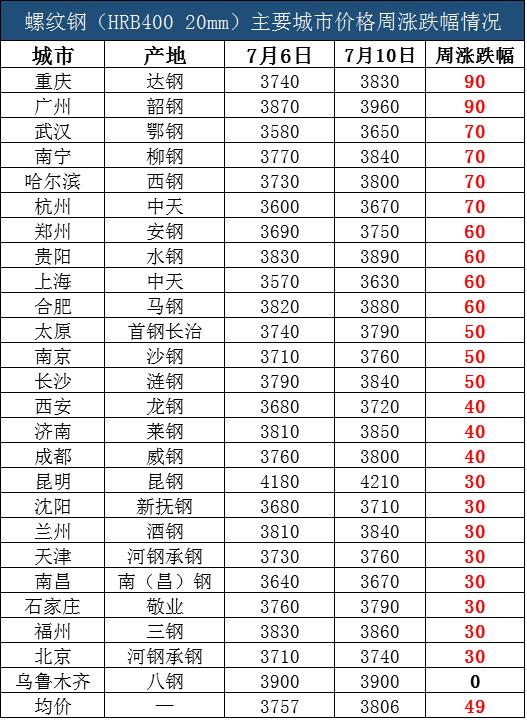 螺纹钢主要城市价格周涨跌情况(7月10日)