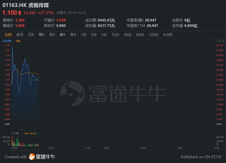 新股首日 | 虎视传媒高开高走,现较招股价涨27.91%
