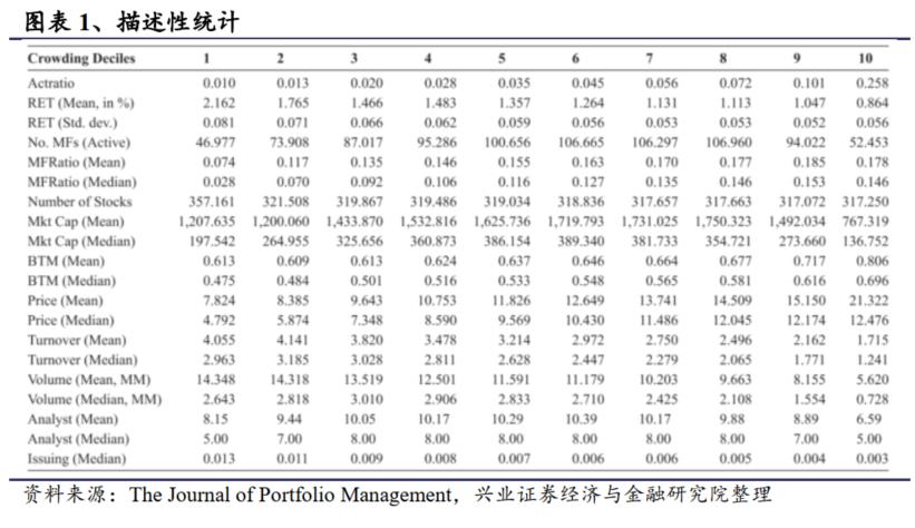 共同基金的拥挤投资对股票收益的影响