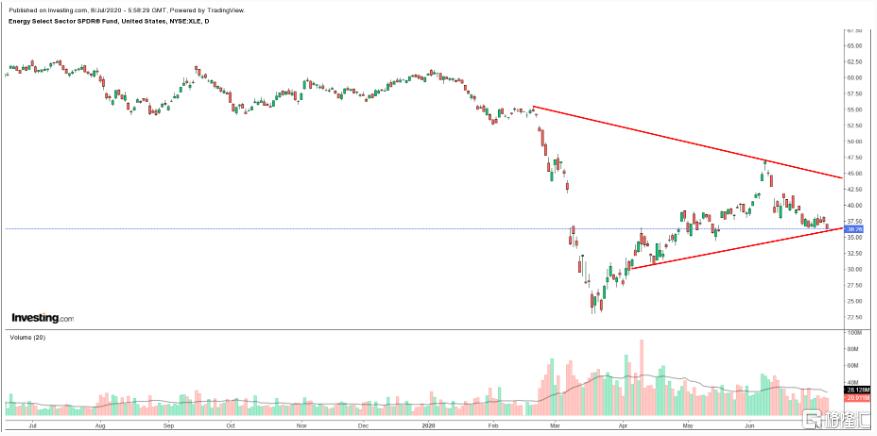 """华尔街金融危机以来最惨淡财报季来袭!三大板块将是""""重灾区"""""""
