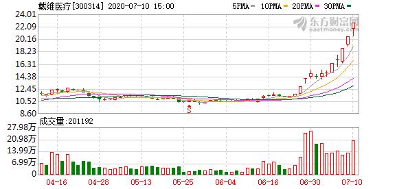 """戴维医疗股价大幅上涨收关注函  要求说明""""是否存在内幕交易、操纵市场情形"""""""
