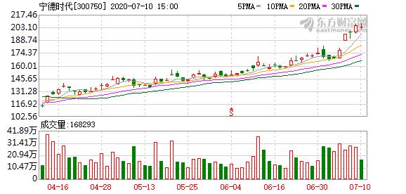 宁德时代:本田拟认购公司约1%股权 已就电池供应达成合作