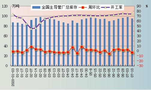兰格无缝管周盘点(7.6-7.9):上游原料涨势来袭 无缝管市场开始跟涨
