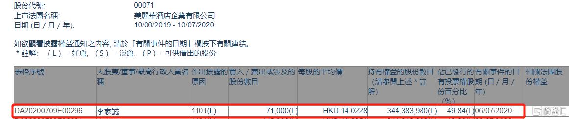 美丽华酒店(00071.HK)获董事长李家诚增持7.1万股