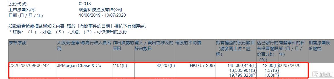 瑞声科技(02018.HK)获摩根大通增持8.22万股