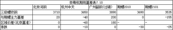 收评:10日京粤杭螺线钢市联播