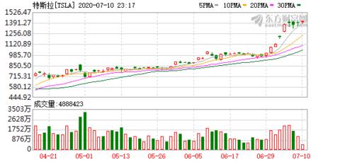 特斯拉重回1400美元关口 或成为标普500指数成分股
