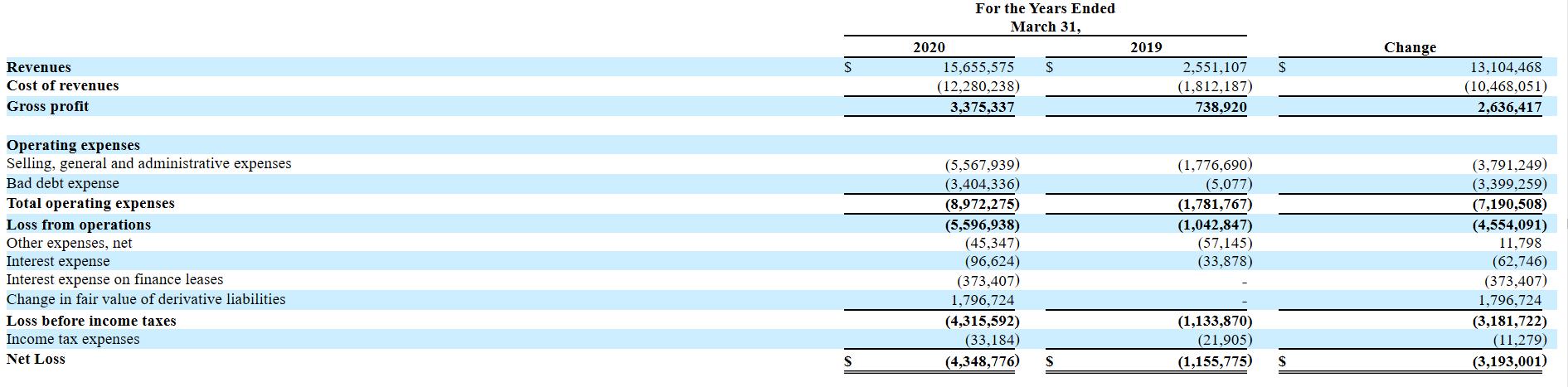 网贷平台爱鸿森2020财年净亏损同比扩大276%