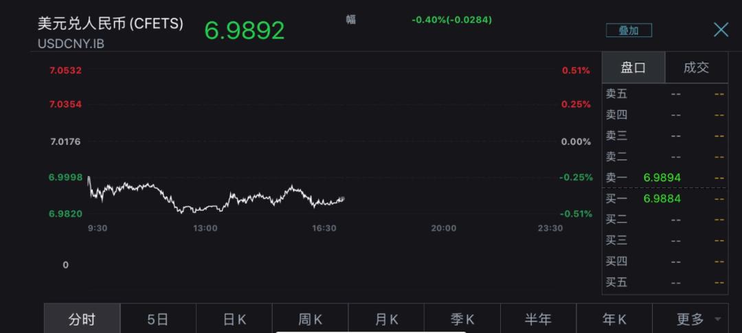 资金疯狂涌入中国市场人民币升破7关口 延后购汇亦推动供需偏向