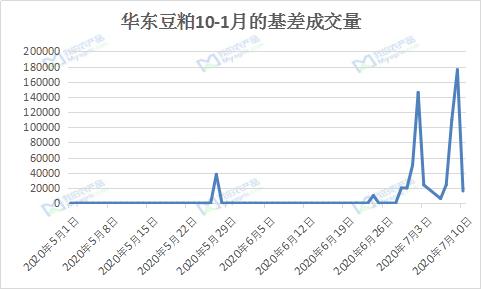Myagric:近期华东市场豆粕远月基差为什么放量这么多?