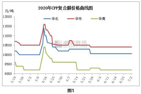 【卓创精选】CPP:二季度特殊行情出现  三季度有望好转
