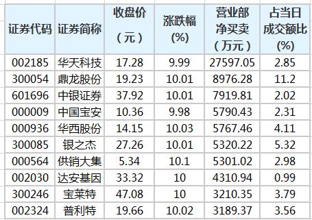 营业部资金青睐39股 7股获净买入超5000万元
