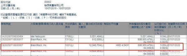 贝莱德增持联想集团1204.07万股 每股作价4.54港元
