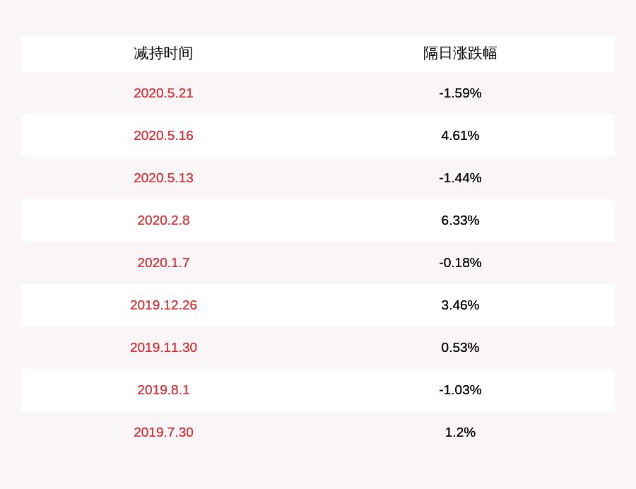 航天发展:公司股东国力民生减持约2113万股,比例达1%