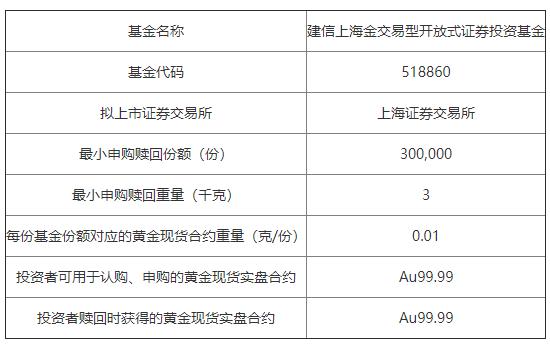 建信上海金ETF7月13日起开启认购