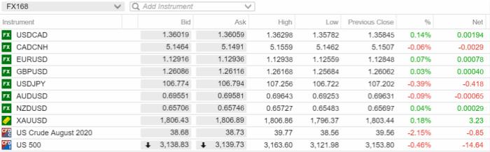 【汇市早知道】美元/加元汇率稳定,就业报告出色 美元、黄金、欧元、英镑、加元走势分析