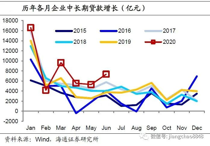 中长贷维持多增,带动经济回升——6月金融数据点评(海通宏观 李金柳)