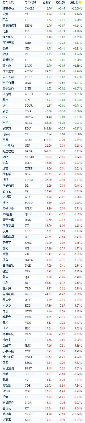 中国概念股周五收盘涨跌互现 猎豹移动大涨逾20%