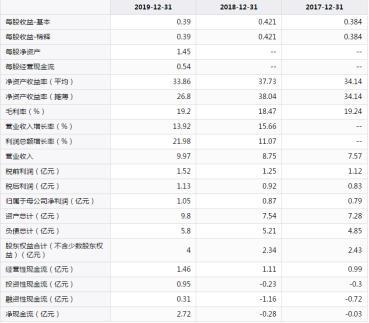 资色·深度丨2019年毛利率仅19.2% 金融街物业能否破解低利率难题?