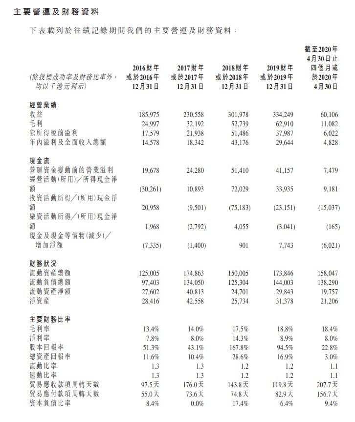 新股消息   香港承建商盈汇企业控股向港交所递表 19年收益3.34亿港元约占市场0.4%