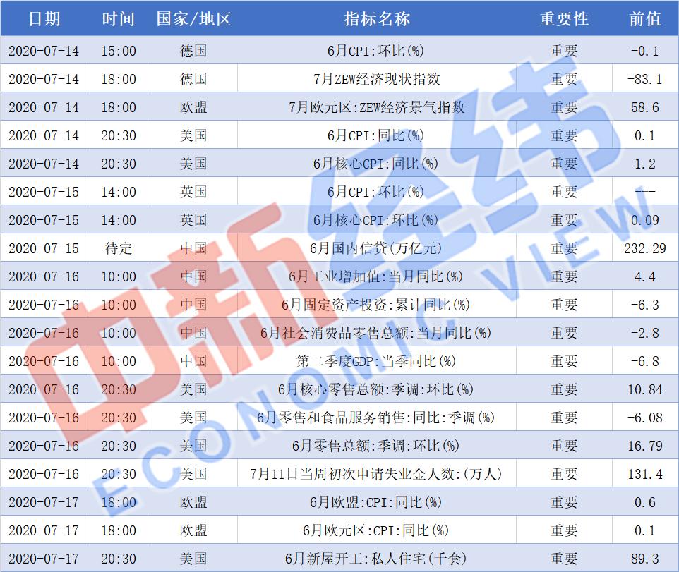 【重磅财经前瞻】中国公布二季度GDP 央视315晚会下周四举行