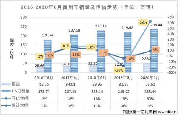 福田东风仅差3000余辆 上半年商用车市场销量前十
