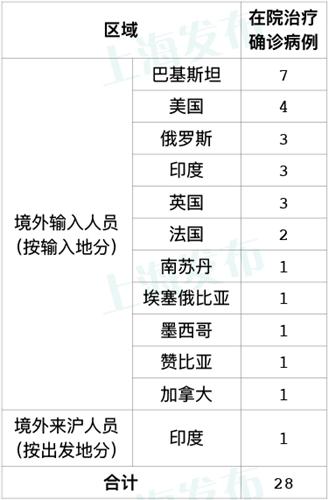 【杏悦】肺炎确诊病例新增2例境外输杏悦图片