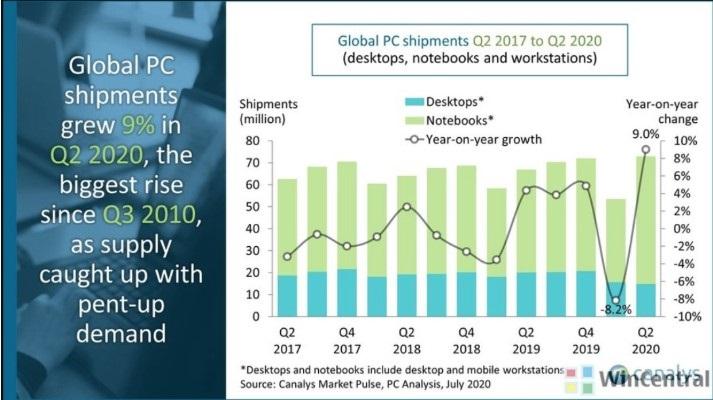 笔记本电脑需求激增:2020 年二季度 PC 市场增长增长 9%,惠普第一